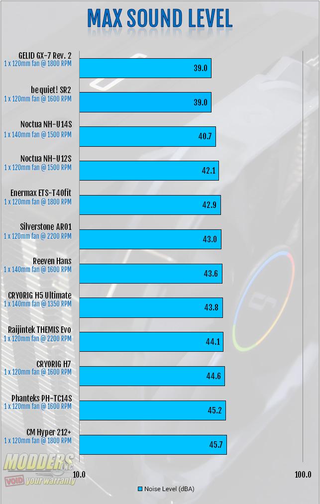 CRYORIG H5 Ultimate Max Sound Level