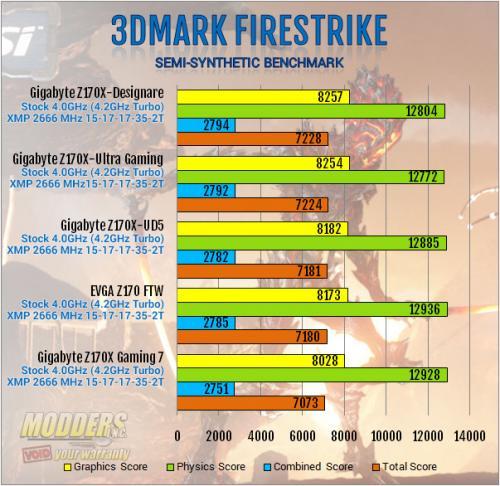 Gigabyte Z170X-Designare 3DMark Firestrike Benchmark