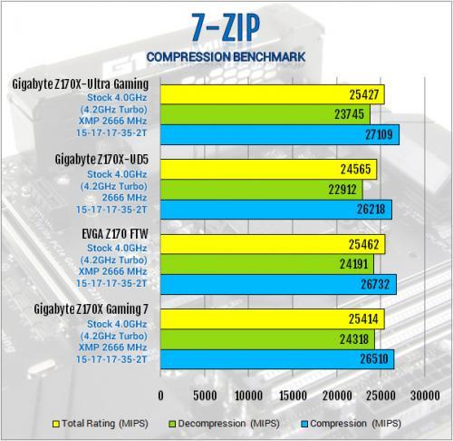 Gigabyte Z170X-Ultra Gaming Review: Rebel Without a Pause displayport, Gigabyte, lga1151, Motherboard, skylake, ultra gaming, z170x 12