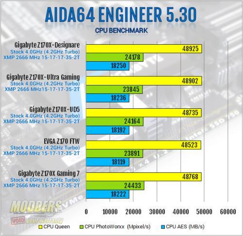 Gigabyte Z170X-Designare AIDA64 CPU