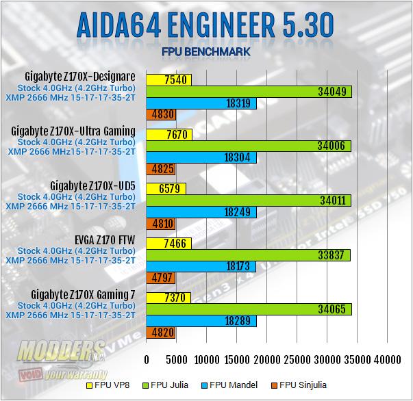Gigabyte Z170X-Designare AIDA64 FPU