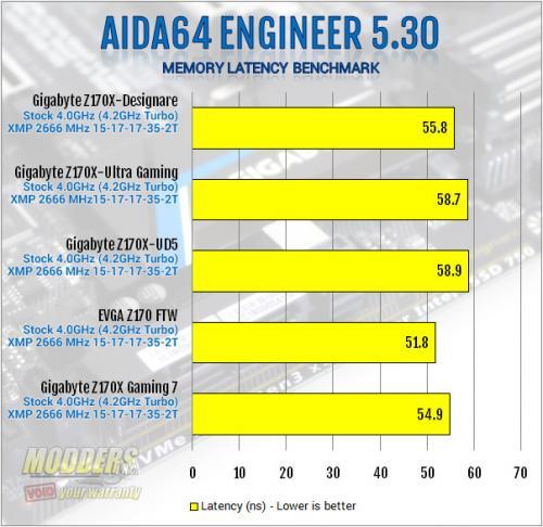 Gigabyte Z170X-Designare AIDA64 Memory