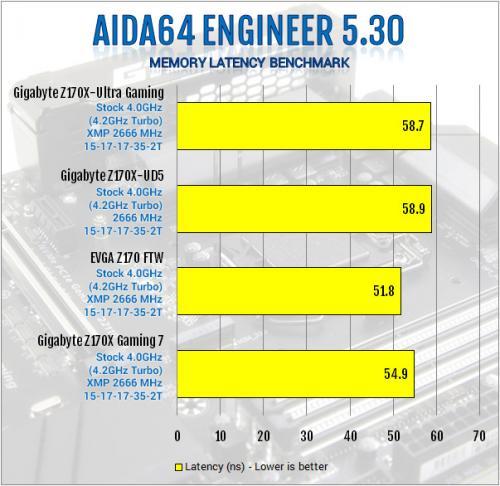 Gigabyte Z170X-Ultra Gaming Review: Rebel Without a Pause displayport, Gigabyte, lga1151, Motherboard, skylake, ultra gaming, z170x 4