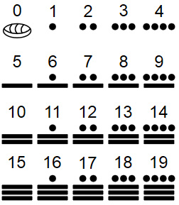 Mayan number system Photo via Wikipedia (https://en.wikipedia.org/wiki/Maya_numerals)