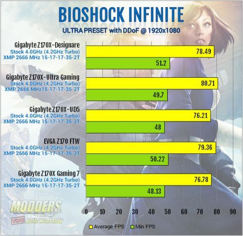 Gigabyte Z170X-Designare Bioshock Max Setting Benchmark