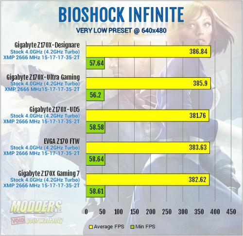 Gigabyte Z170X-Designare Bioshock Low Setting Benchmark