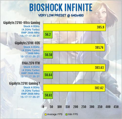 Gigabyte Z170X-Ultra Gaming Review: Rebel Without a Pause displayport, Gigabyte, lga1151, Motherboard, skylake, ultra gaming, z170x 8