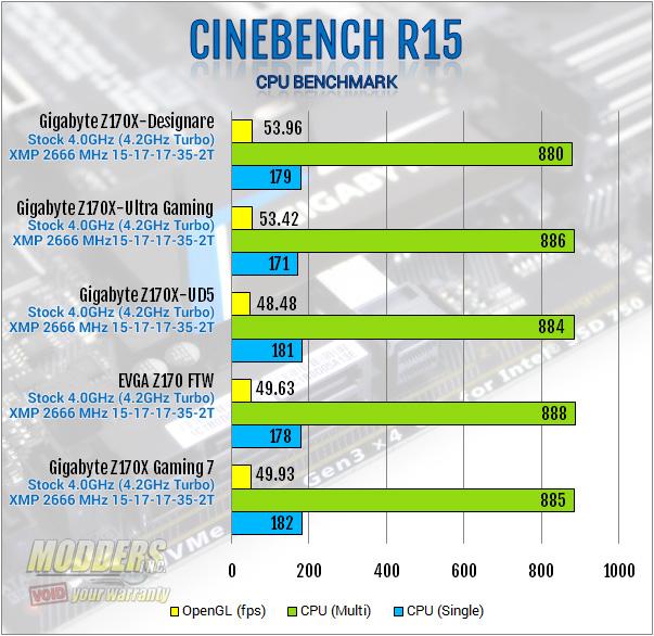 Gigabyte Z170X-Designare Cinebench R15