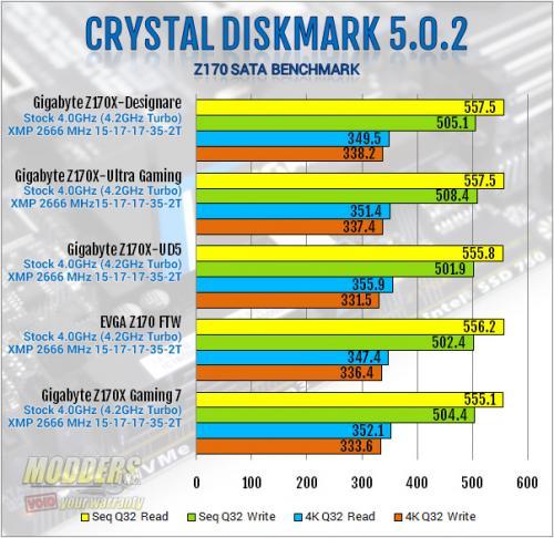 Gigabyte Z170X-Ultra Gaming Review: Rebel Without a Pause displayport, Gigabyte, lga1151, Motherboard, skylake, ultra gaming, z170x 2