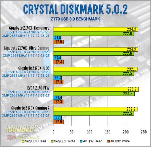 Gigabyte Z170X-Ultra Gaming Review: Rebel Without a Pause displayport, Gigabyte, lga1151, Motherboard, skylake, ultra gaming, z170x 1