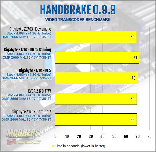 Gigabyte Z170X-Designare Handbrake Benchmark