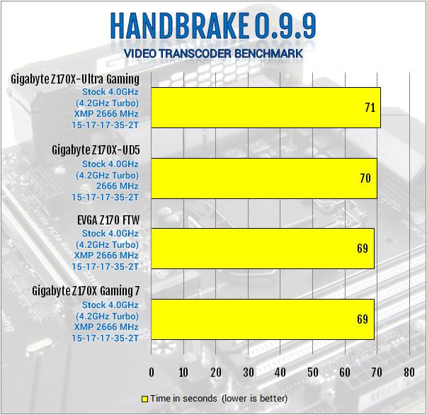 Gigabyte Z170X-Ultra Gaming Review: Rebel Without a Pause displayport, Gigabyte, lga1151, Motherboard, skylake, ultra gaming, z170x 10