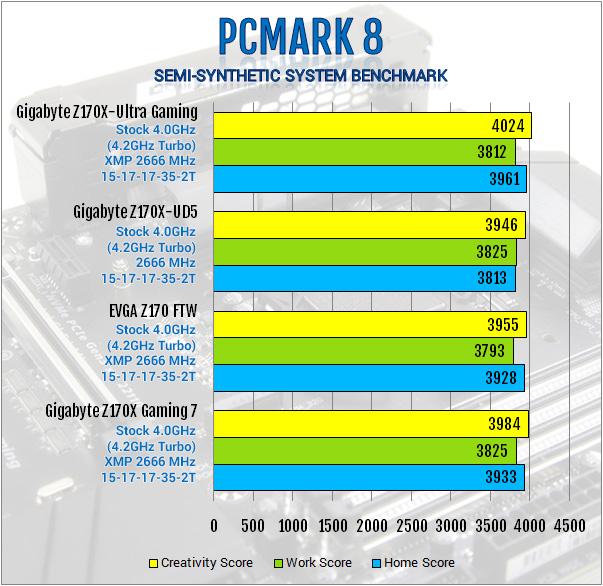 Gigabyte Z170X-Ultra Gaming Review: Rebel Without a Pause displayport, Gigabyte, lga1151, Motherboard, skylake, ultra gaming, z170x 7