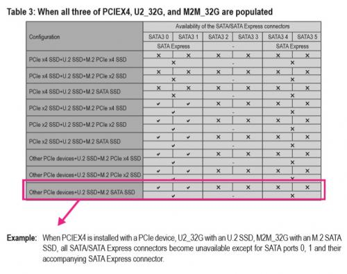 Gigabyte Z170X-Ultra Gaming Review: Rebel Without a Pause displayport, Gigabyte, lga1151, Motherboard, skylake, ultra gaming, z170x 3