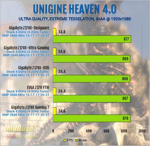 Gigabyte Z170X-Designare Unigine Heaven Benchmark