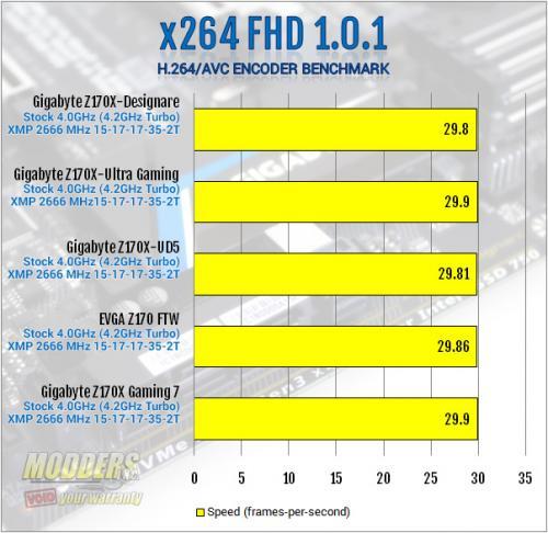 Gigabyte Z170X-Designare x264 Benchmark