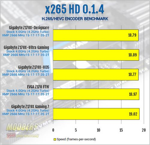 Gigabyte Z170X-Designare x265 Benchmark