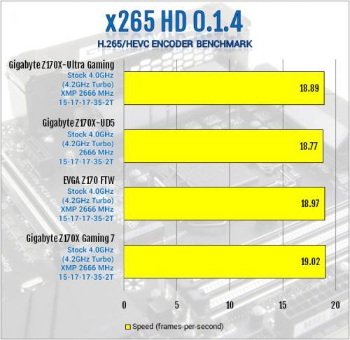 Gigabyte Z170X-Ultra Gaming Review: Rebel Without a Pause displayport, Gigabyte, lga1151, Motherboard, skylake, ultra gaming, z170x 9