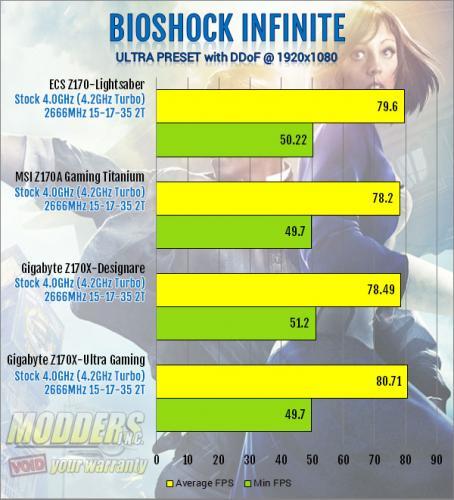 ECS Z170-Lightsaber Bioshock Infinite Hi-Details