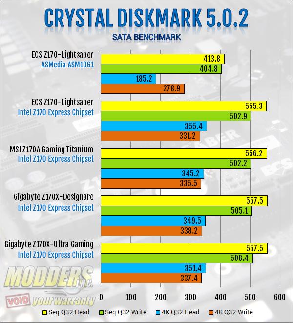 ECS Z170-Lightsaber Crystal DiskMark SATA