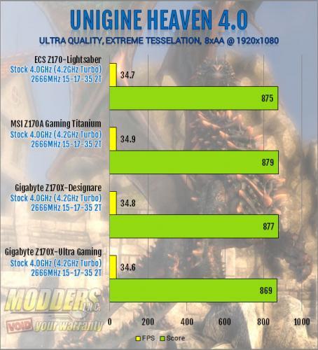 ECS Z170-Lightsaber Unigine Heaven