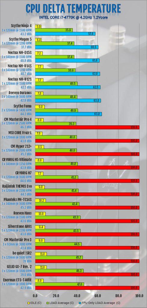 Scythe Mugen 5 CPU Cooler Review air cooler, CPU Cooler, mugen 5, Scythe, Tower 2