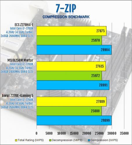 ECS Durathon 2 Z270H4-I Motherboard Review ECS, Motherboard, z270 10