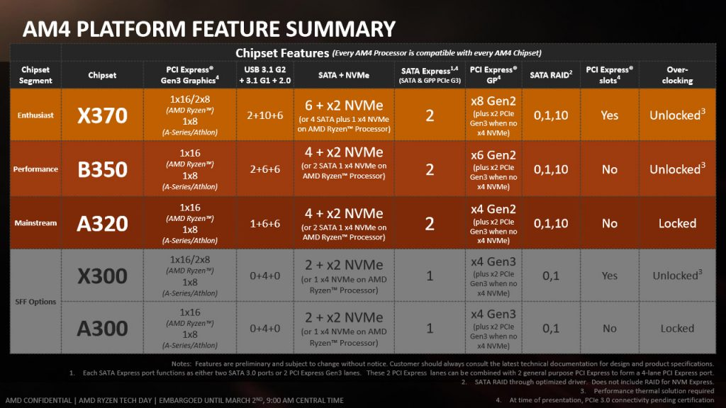 AMD Ryzen 7 1800X CPU Review: The Wait is Over 1800x, am4, AMD, CPU, HEDT, Intel, ryzen, X370 3
