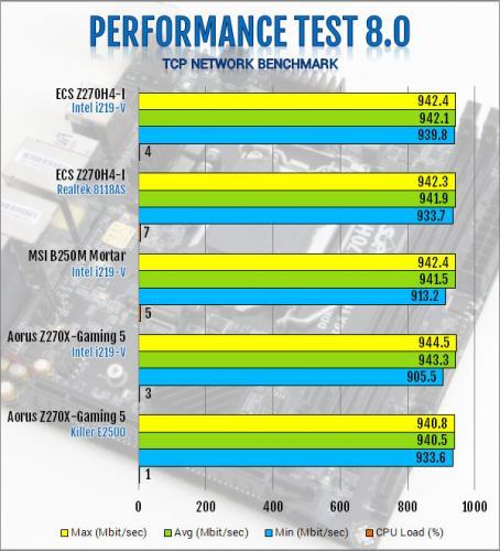ECS Durathon 2 Z270H4-I Motherboard Review ECS, Motherboard, z270 8
