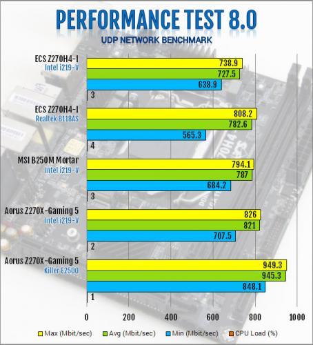 ECS Durathon 2 Z270H4-I Motherboard Review ECS, Motherboard, z270 9