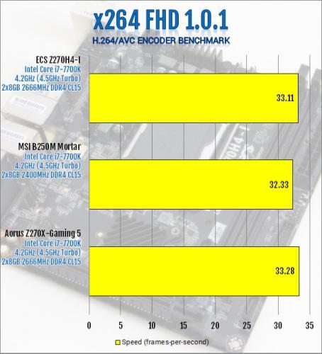 ECS Durathon 2 Z270H4-I Motherboard Review ECS, Motherboard, z270 7