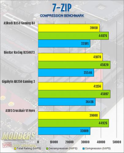 ASRock AB350 Gaming K4 AM4 Motherboard Review ASRock, B350, Motherboard, ryzen 11