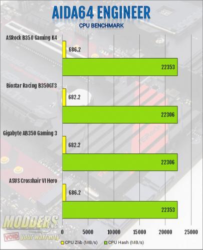 ASRock AB350 Gaming K4 AM4 Motherboard Review ASRock, B350, Motherboard, ryzen 2