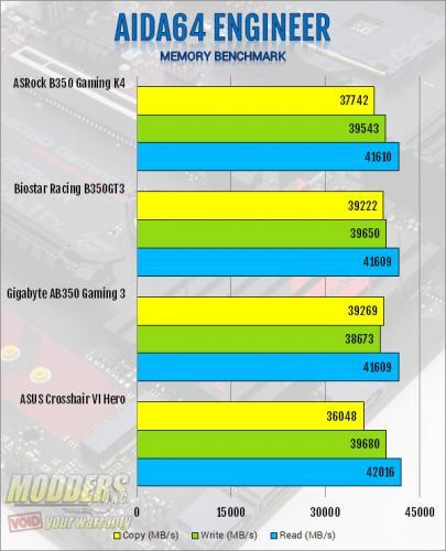ASRock AB350 Gaming K4 AM4 Motherboard Review ASRock, B350, Motherboard, ryzen 3