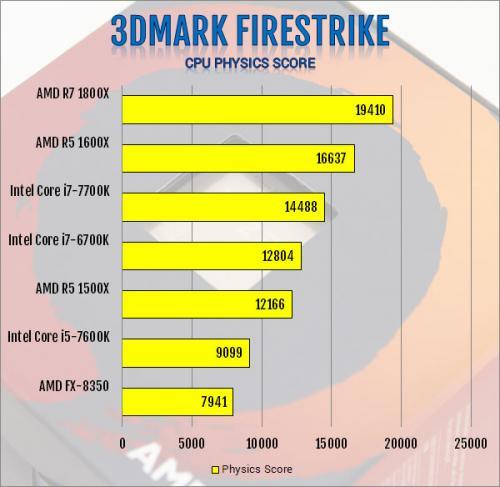 AMD R5 1600X 6-Core and R5 1500X 4-Core AM4 CPU Review 1500x, 1600x, am4, CPU, processor, ryzen, ryzen 5 13