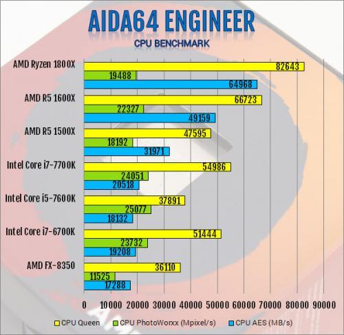 AMD R5 1600X 6-Core and R5 1500X 4-Core AM4 CPU Review 1500x, 1600x, am4, CPU, processor, ryzen, ryzen 5 3