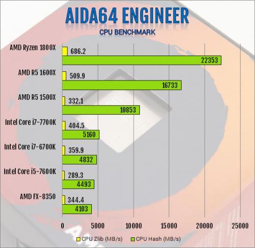 AMD R5 1600X 6-Core and R5 1500X 4-Core AM4 CPU Review 1500x, 1600x, am4, CPU, processor, ryzen, ryzen 5 4