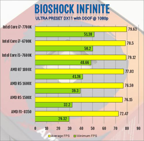 AMD R5 1600X 6-Core and R5 1500X 4-Core AM4 CPU Review 1500x, 1600x, am4, CPU, processor, ryzen, ryzen 5 15