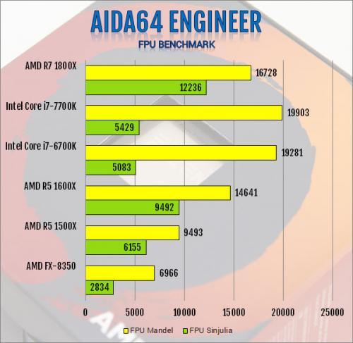 AMD R5 1600X 6-Core and R5 1500X 4-Core AM4 CPU Review 1500x, 1600x, am4, CPU, processor, ryzen, ryzen 5 6