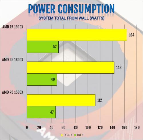 AMD R5 1600X 6-Core and R5 1500X 4-Core AM4 CPU Review 1500x, 1600x, am4, CPU, processor, ryzen, ryzen 5 18