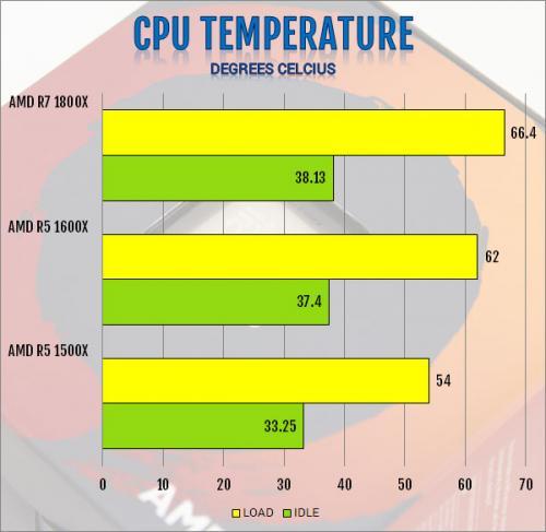 AMD R5 1600X 6-Core and R5 1500X 4-Core AM4 CPU Review 1500x, 1600x, am4, CPU, processor, ryzen, ryzen 5 17