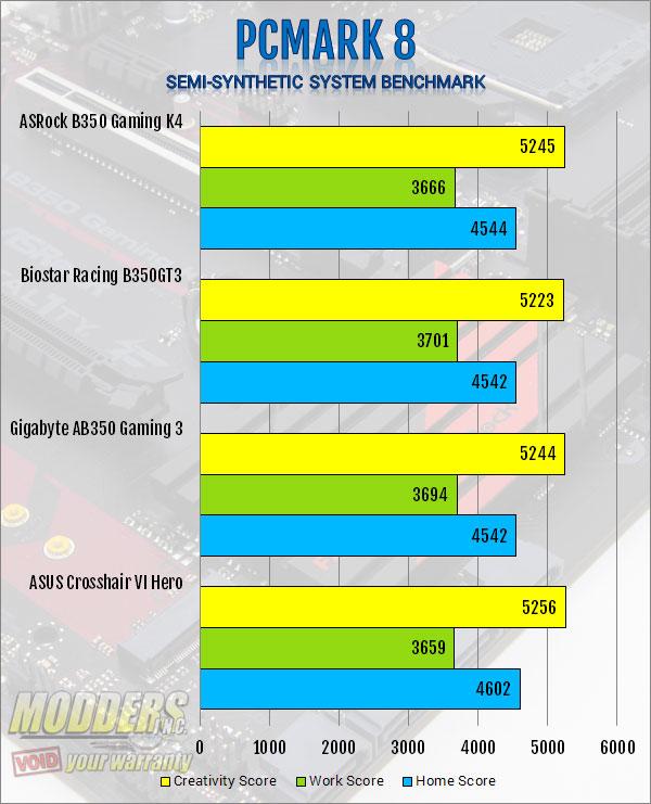 ASRock AB350 Gaming K4 AM4 Motherboard Review ASRock, B350, Motherboard, ryzen 6
