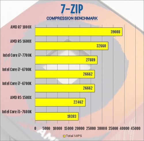 AMD R5 1600X 6-Core and R5 1500X 4-Core AM4 CPU Review 1500x, 1600x, am4, CPU, processor, ryzen, ryzen 5 12