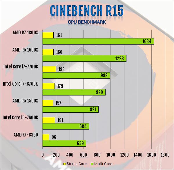 AMD R5 1600X 6-Core and R5 1500X 4-Core AM4 CPU Review 1500x, 1600x, am4, CPU, processor, ryzen, ryzen 5 7