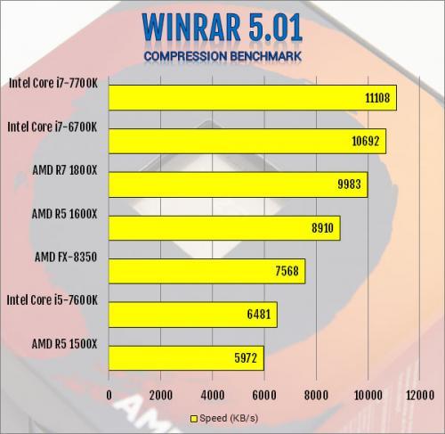 AMD R5 1600X 6-Core and R5 1500X 4-Core AM4 CPU Review 1500x, 1600x, am4, CPU, processor, ryzen, ryzen 5 11