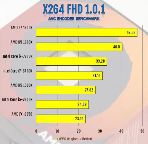 AMD R5 1600X 6-Core and R5 1500X 4-Core AM4 CPU Review 1500x, 1600x, am4, CPU, processor, ryzen, ryzen 5 8