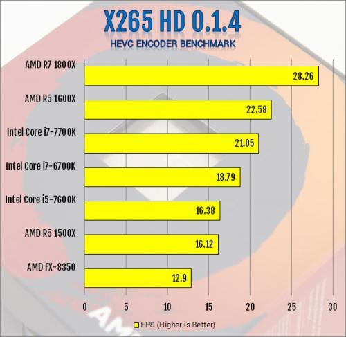 AMD R5 1600X 6-Core and R5 1500X 4-Core AM4 CPU Review 1500x, 1600x, am4, CPU, processor, ryzen, ryzen 5 9