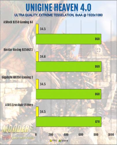 ASRock AB350 Gaming K4 AM4 Motherboard Review ASRock, B350, Motherboard, ryzen 9