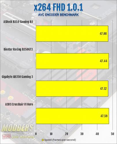 ASRock AB350 Gaming K4 AM4 Motherboard Review ASRock, B350, Motherboard, ryzen 7