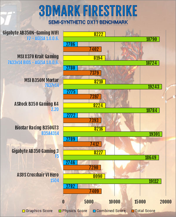 Gigabyte AB350N-Gaming WIFI AM4 Motherboard Review — Page 5 of 6